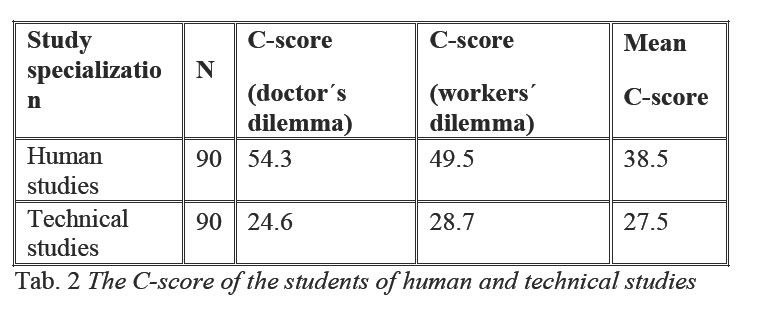 moral competence and field of study